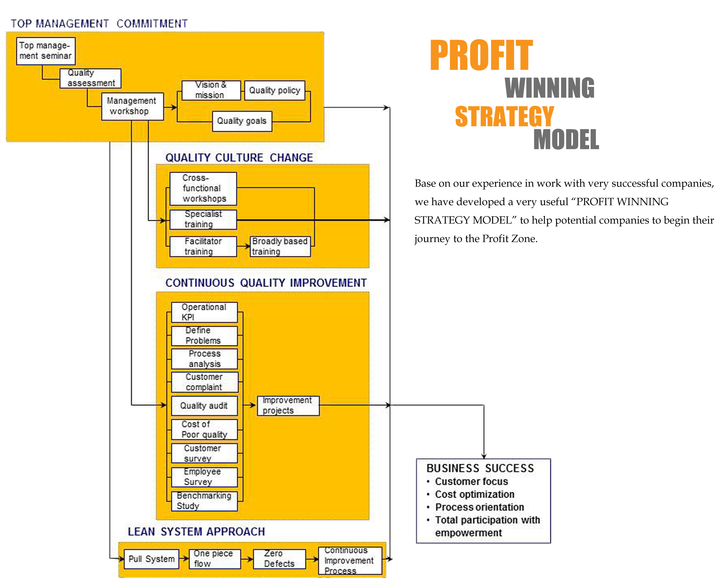Profit Winning Strategy Model