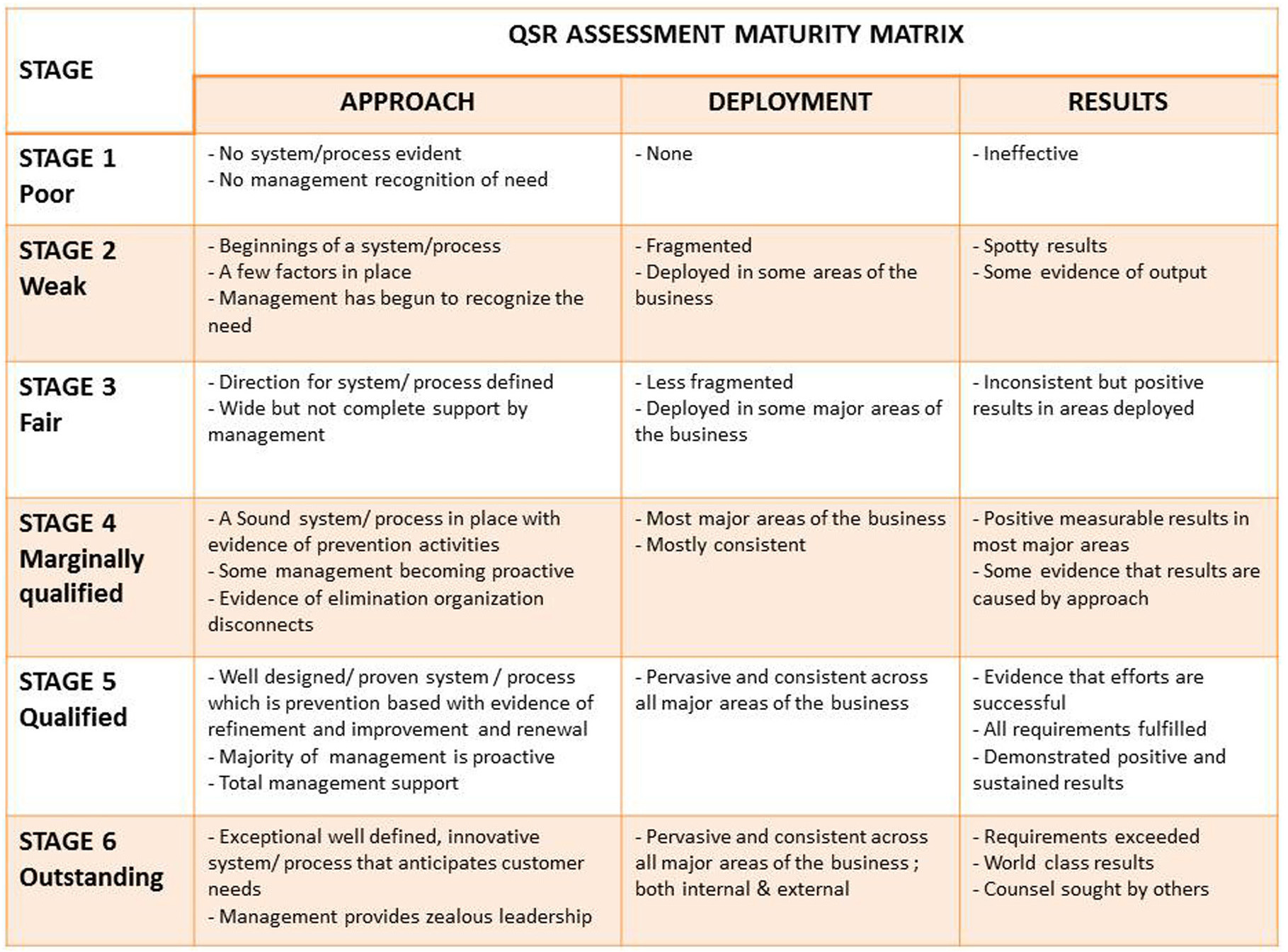 QSR Assessment: Quality Maturity Matrix